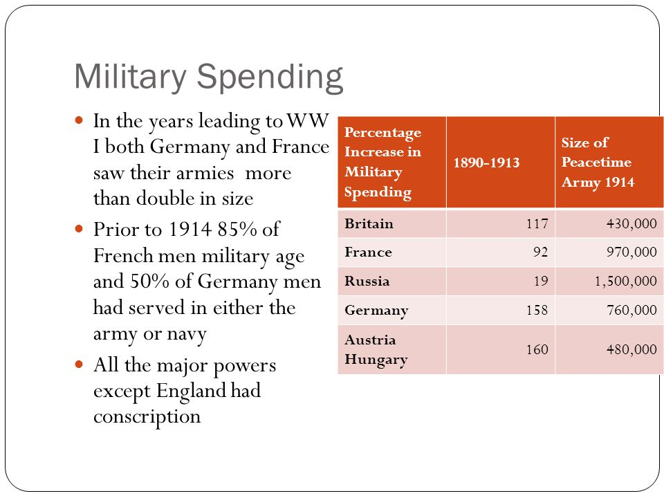 Military Spending In the years leading to WW I both Germany and France saw their armies more than double in size.
