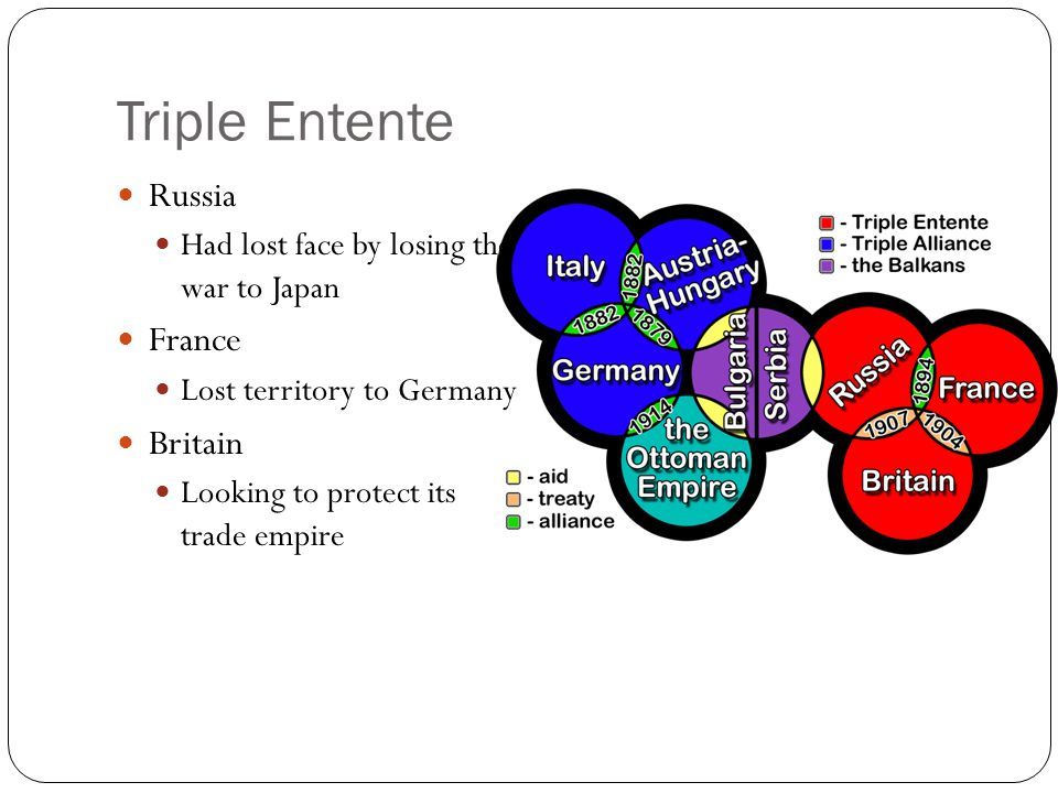 Triple Entente Russia France Britain