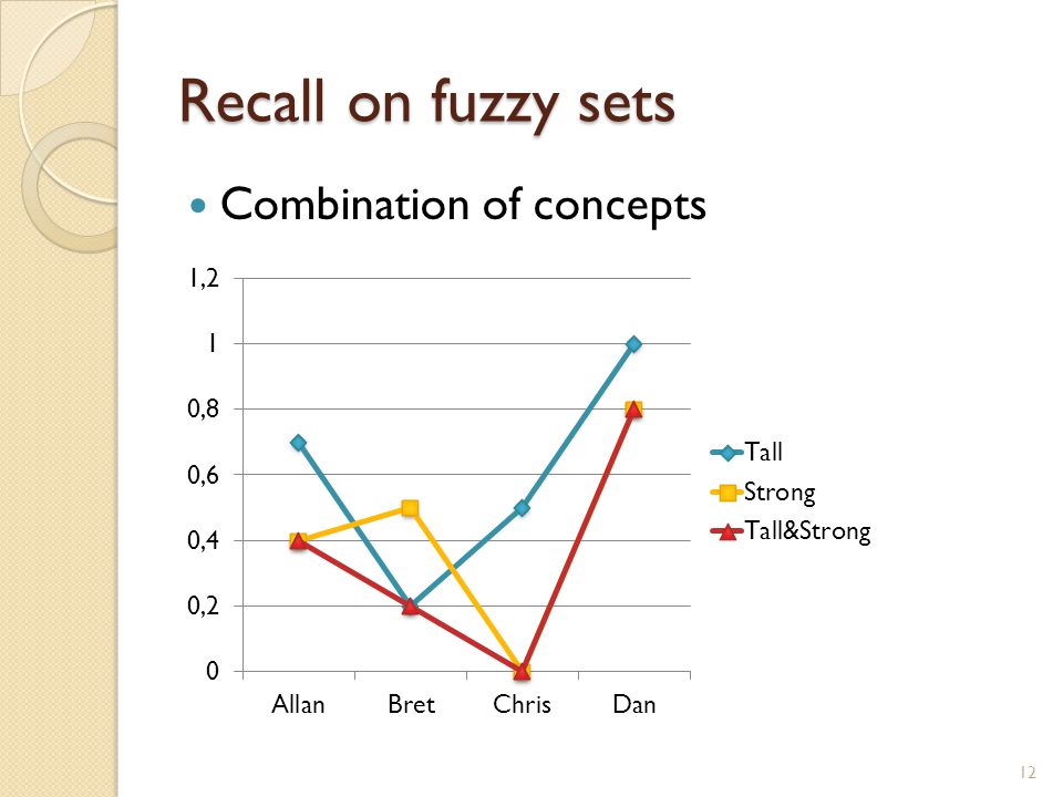 Recall on fuzzy sets Combination of concepts