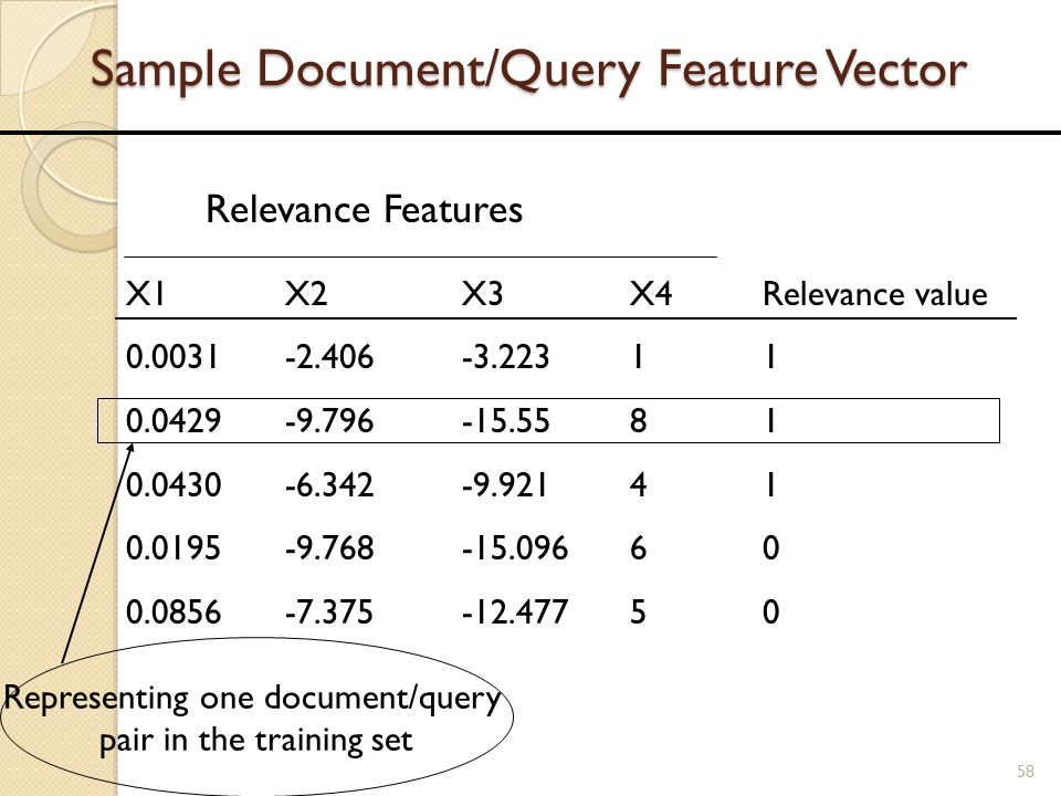 Sample Document/Query Feature Vector