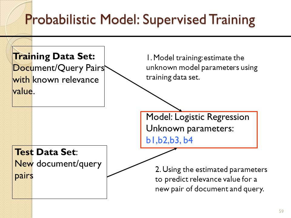 Probabilistic Model: Supervised Training