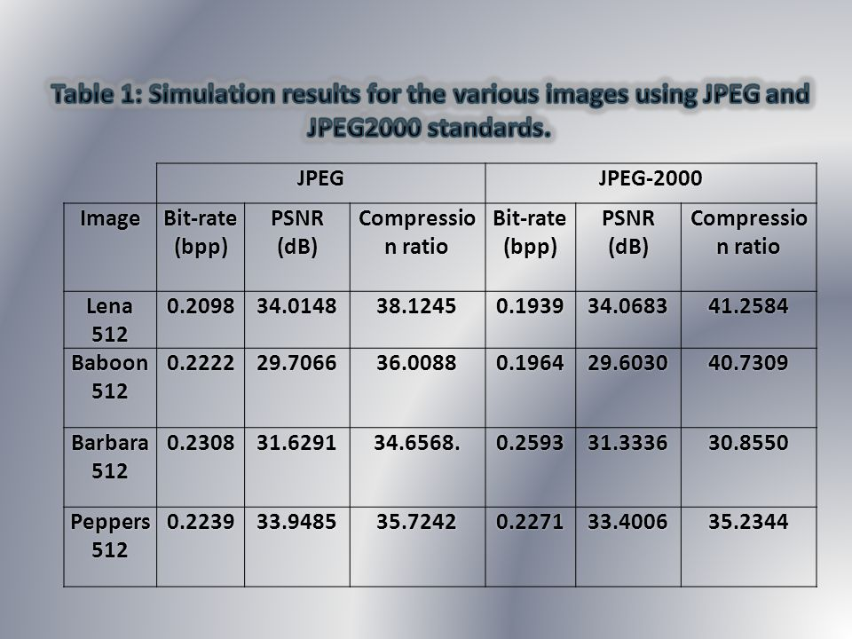 Table 1: Simulation results for the various images using JPEG and JPEG2000 standards.
