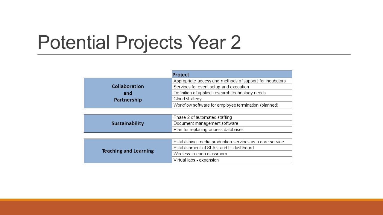 Potential Projects Year 2