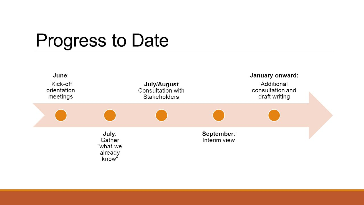 Progress to Date June: Kick-off orientation meetings