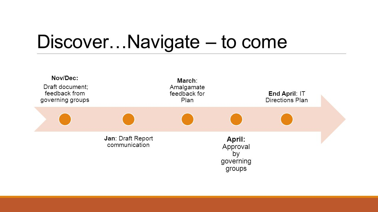 Discover…Navigate – to come