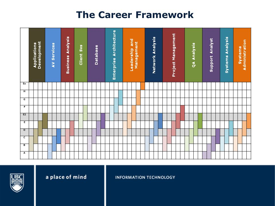 The Career Framework How will the Career Framework help