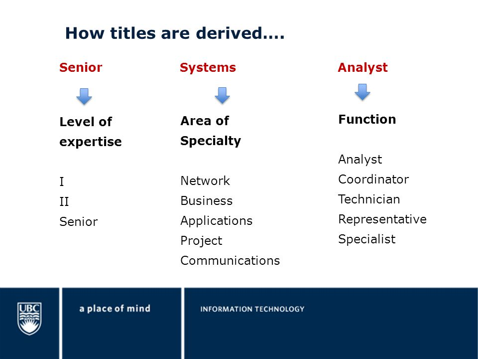 How titles are derived….