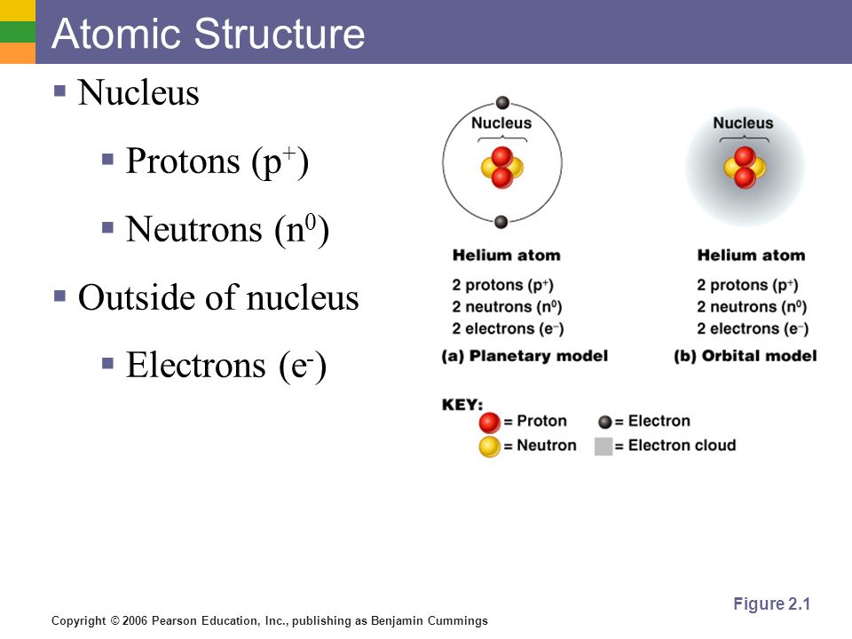 Atomic Structure Nucleus Protons (p+) Neutrons (n0) Outside of nucleus