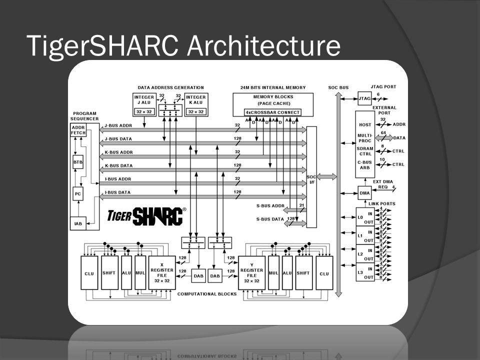 TigerSHARC Architecture
