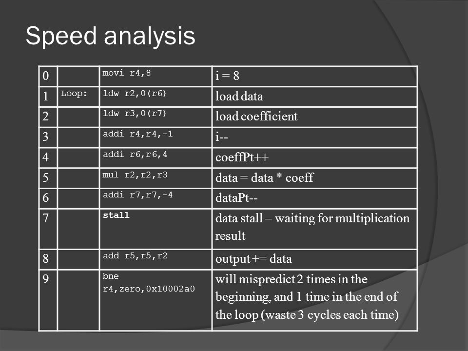 Speed analysis i = 8 1 load data 2 load coefficient 3 i-- 4 coeffPt++