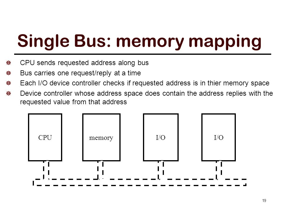Memory Bus: memory mapping