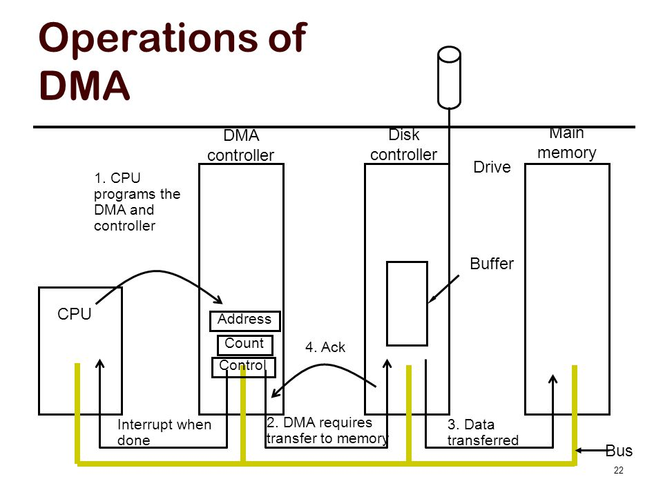 DMA Details CPU programs DMA controller by setting registers