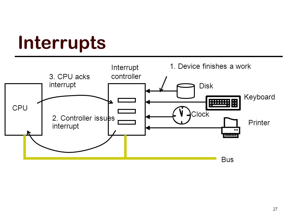 Interrupt Processing I/O devices raise interrupt by asserting a signal on a bus line assigned.