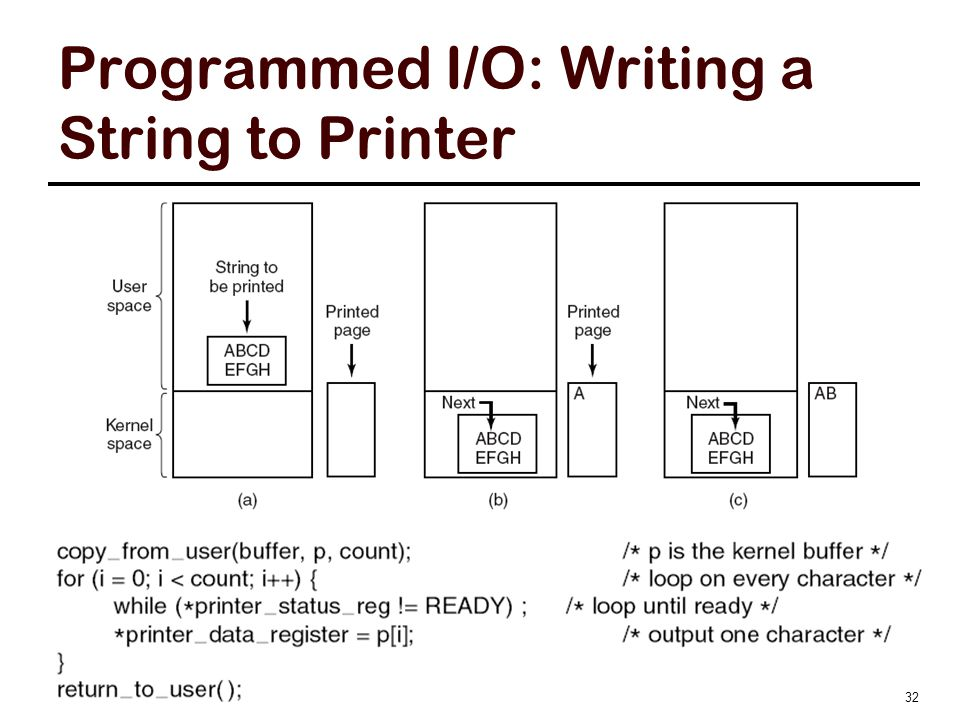 Programmed I/O First the data are copied to the kernel. Then the operating system enters a tight loop outputting the characters one at a time.
