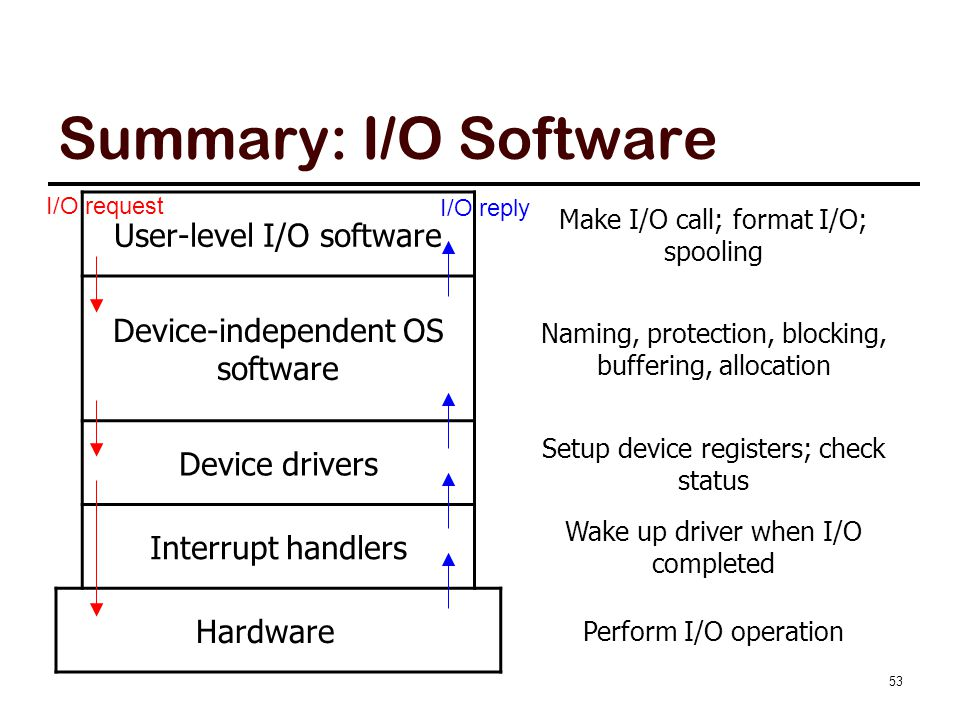 Outline Overview Principles of I/O hardware Principles of I/O software