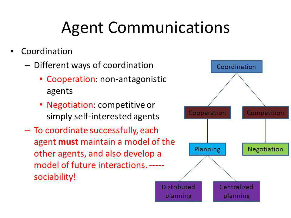 Agent Communications Coordination Different ways of coordination