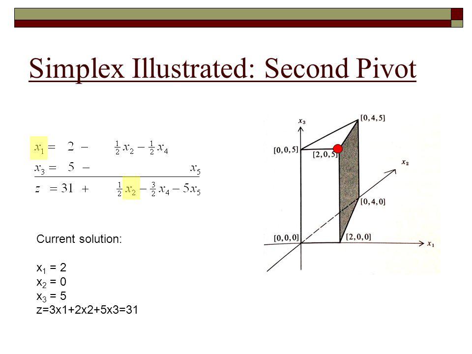 Simplex Illustrated: Second Pivot