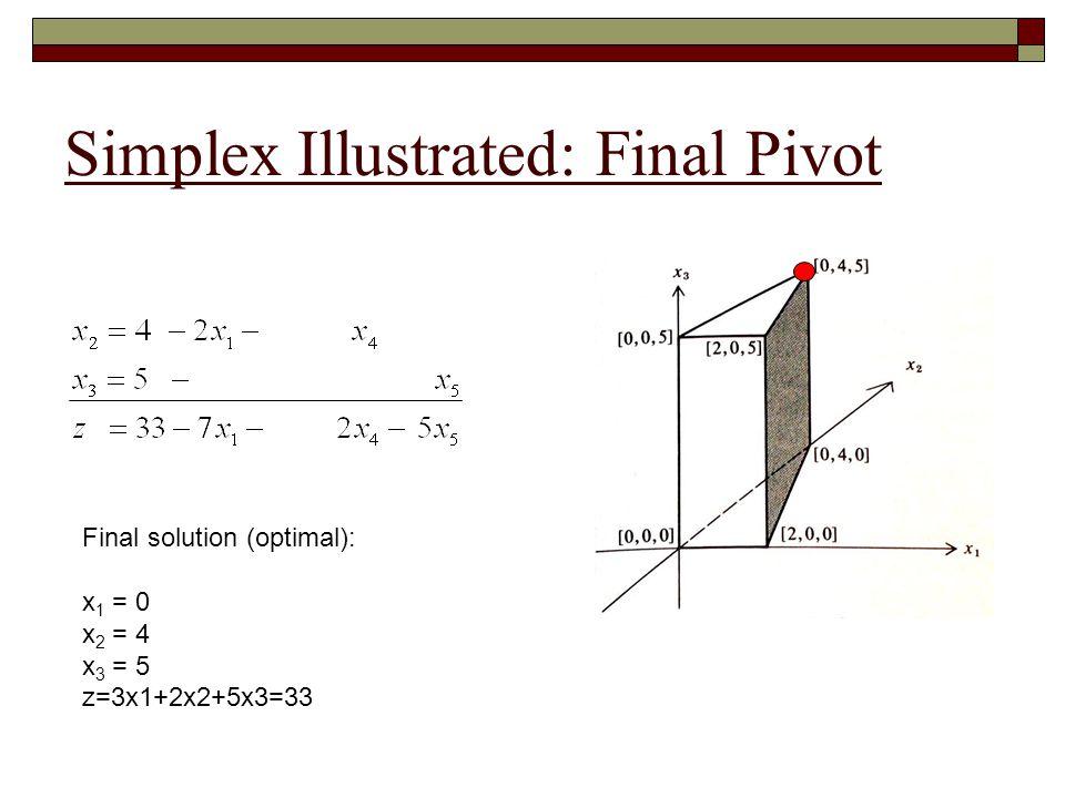 Simplex Illustrated: Final Pivot