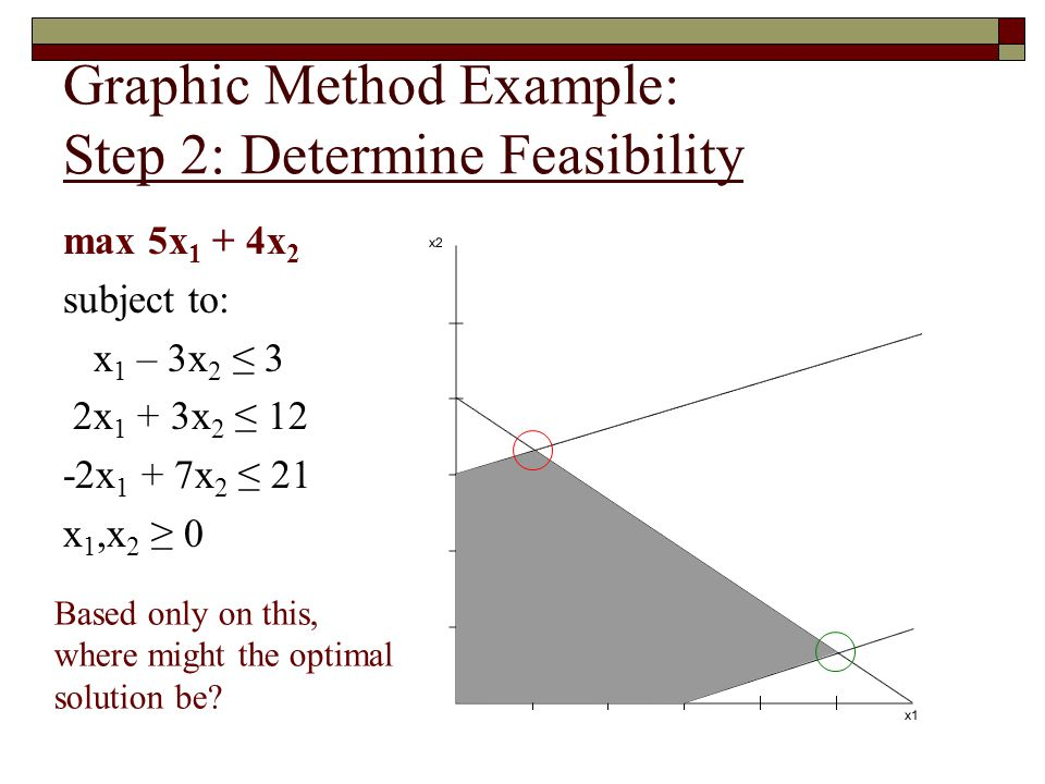 Graphic Method Example: Step 2: Determine Feasibility