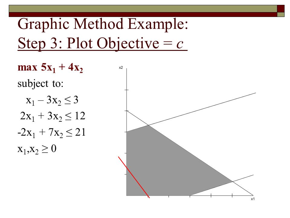 Graphic Method Example: Step 3: Plot Objective = c