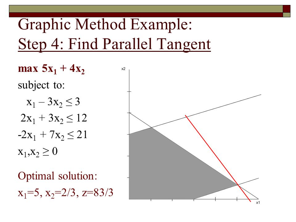 Graphic Method Example: Step 4: Find Parallel Tangent
