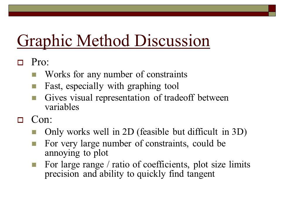 Graphic Method Discussion