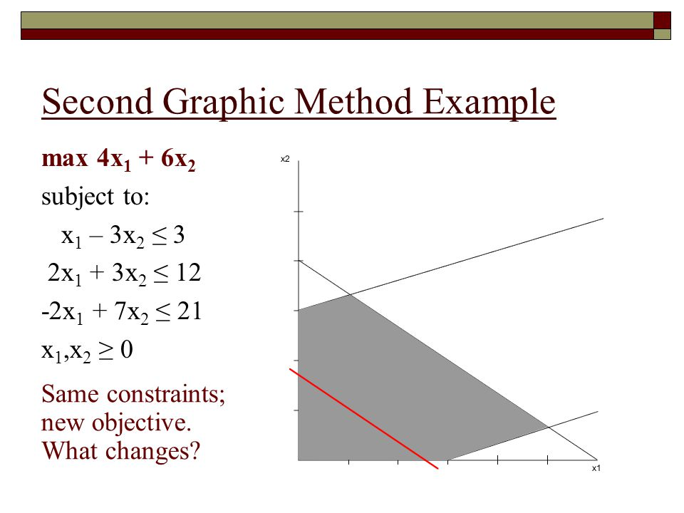 Second Graphic Method Example