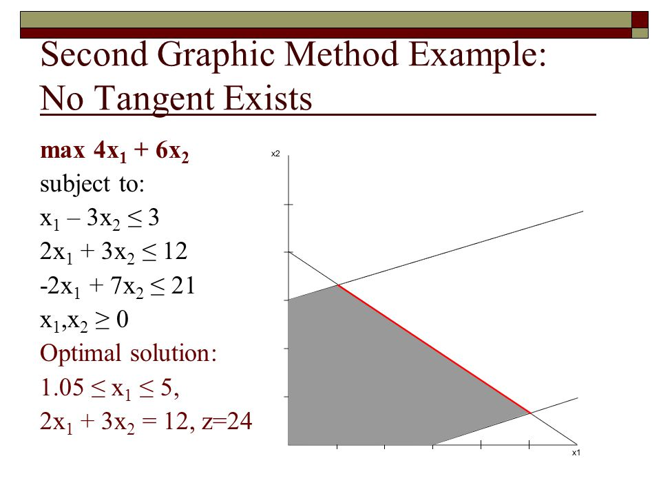Second Graphic Method Example: No Tangent Exists