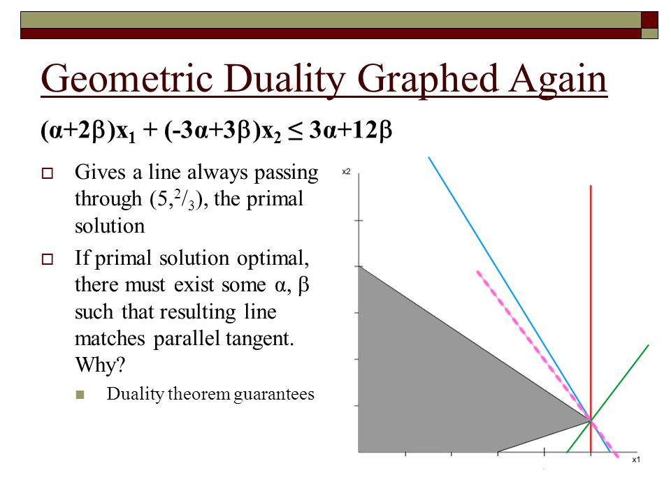 Geometric Duality Graphed Again
