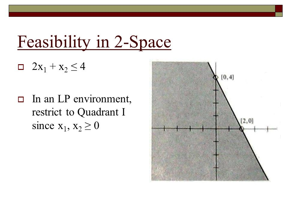 Feasibility in 2-Space 2x1 + x2 ≤ 4