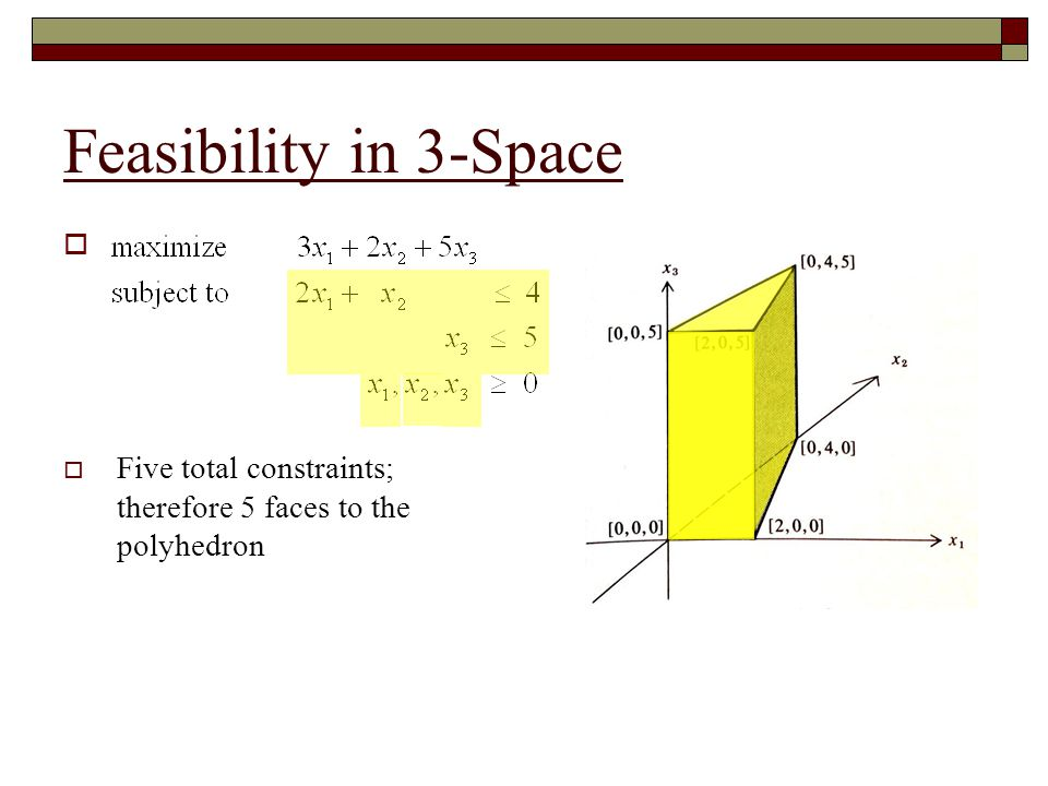 Feasibility in 3-Space Five total constraints; therefore 5 faces to the polyhedron
