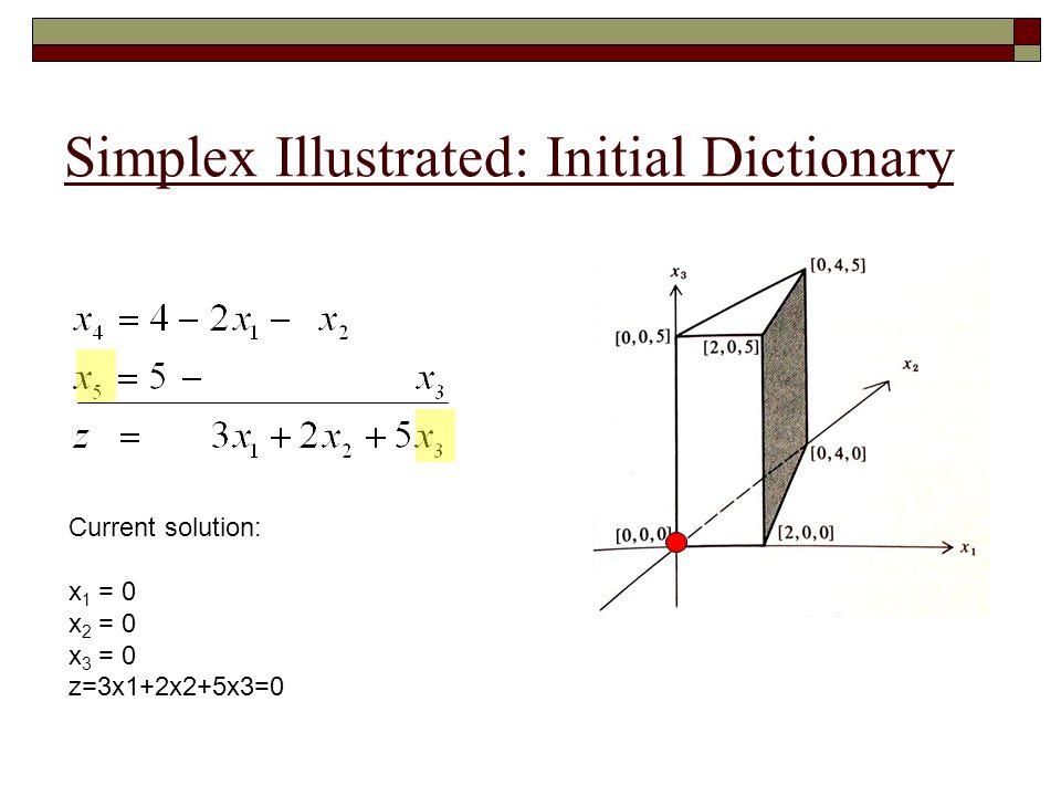 Simplex Illustrated: Initial Dictionary