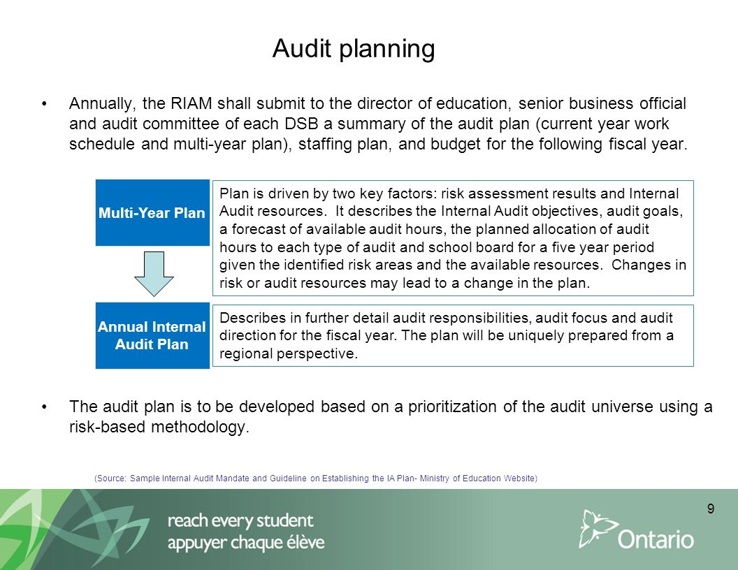 Annual Internal Audit Plan