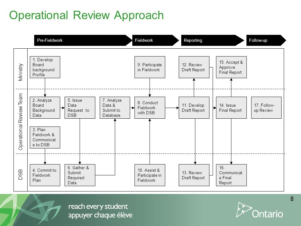 Operational Review Approach