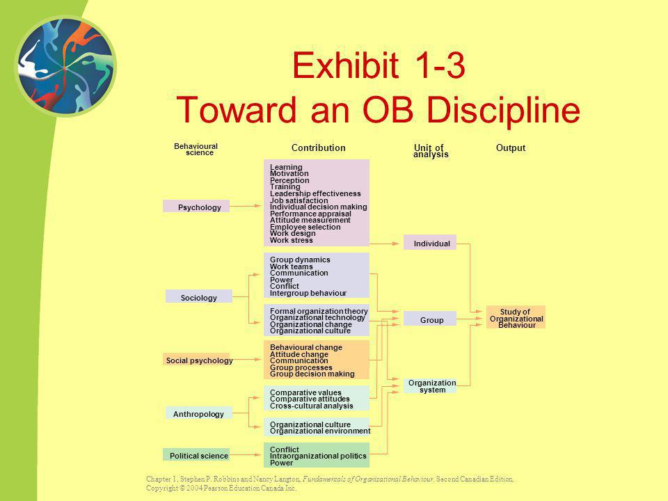 Exhibit 1-3 Toward an OB Discipline