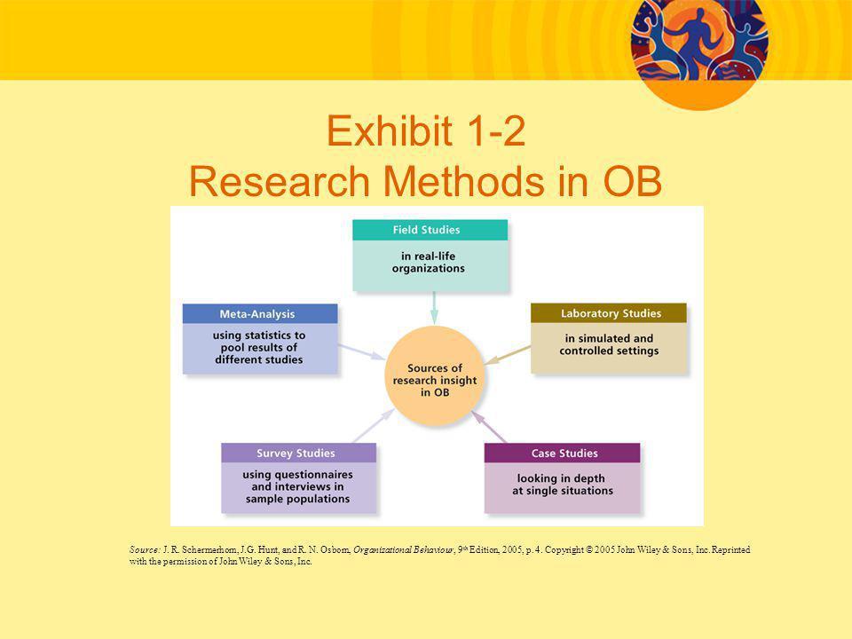 Exhibit 1-2 Research Methods in OB