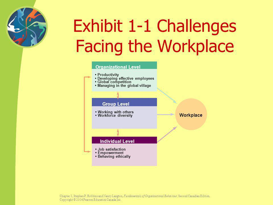 Exhibit 1-1 Challenges Facing the Workplace