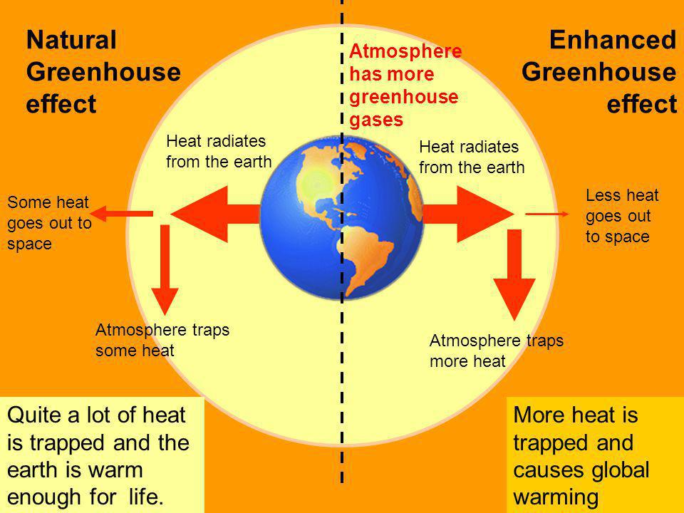 Natural Greenhouse effect Enhanced Greenhouse effect