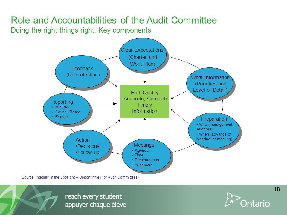 Role and Accountabilities of the Audit Committee Doing the right things right: Key components