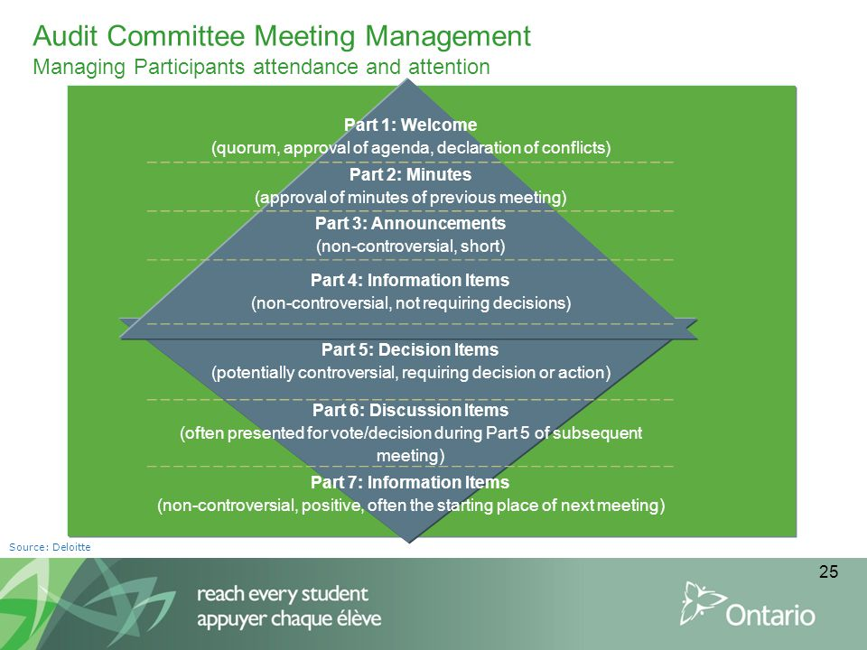 Audit Committee Meeting Management Managing Participants attendance and attention