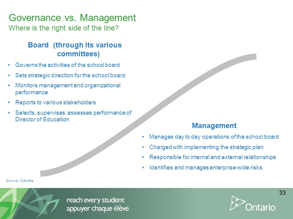 Governance vs. Management Where is the right side of the line