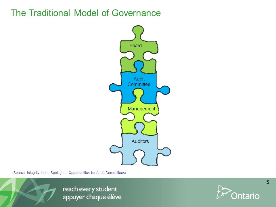 The Traditional Model of Governance