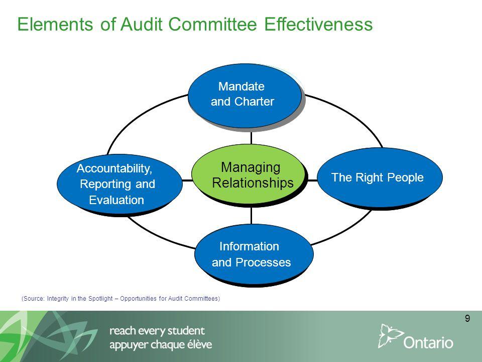 Elements of Audit Committee Effectiveness