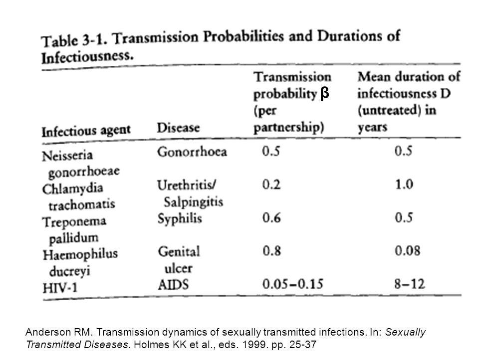 β Anderson RM. Transmission dynamics of sexually transmitted infections.