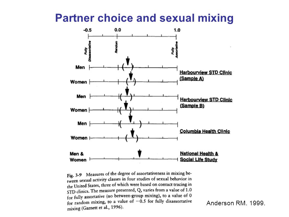 Partner choice and sexual mixing