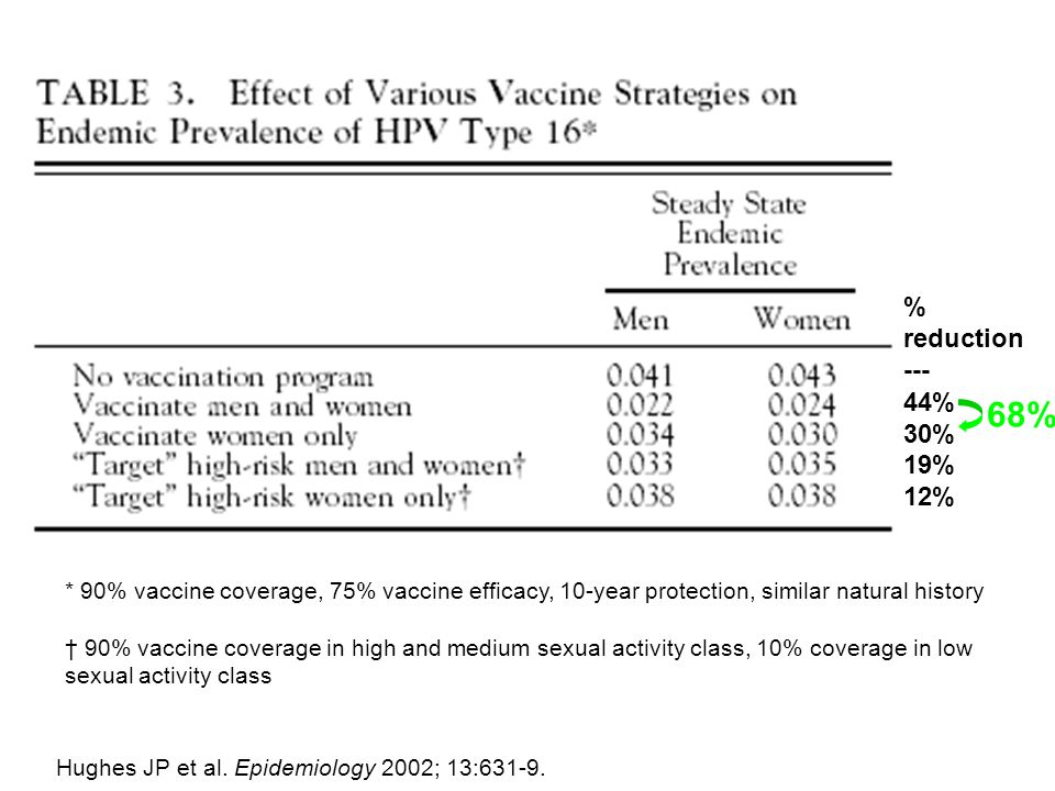 % reduction % 30% 19% 12% 68% Assumptions: 90% vaccine coverage. Vaccine reduces infection by 75%