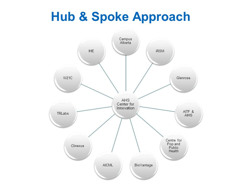 Hub & Spoke Approach AHS Center for Innovation Campus Alberta iRSM