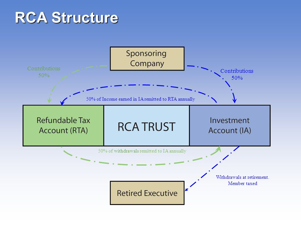 RCA Structure Contributions 50%
