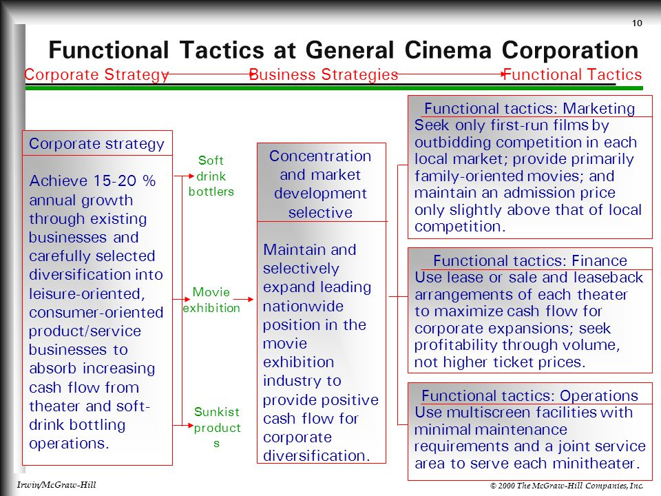 Functional Tactics at General Cinema Corporation