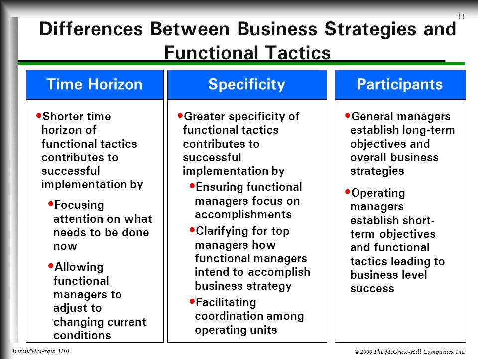 Differences Between Business Strategies and Functional Tactics